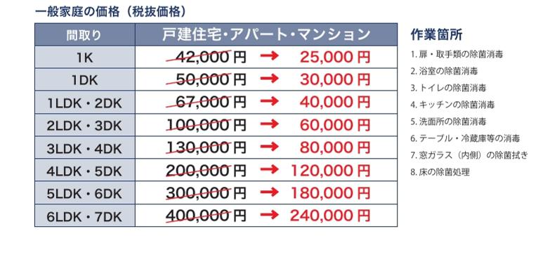 一般家庭の価格(税抜価格)