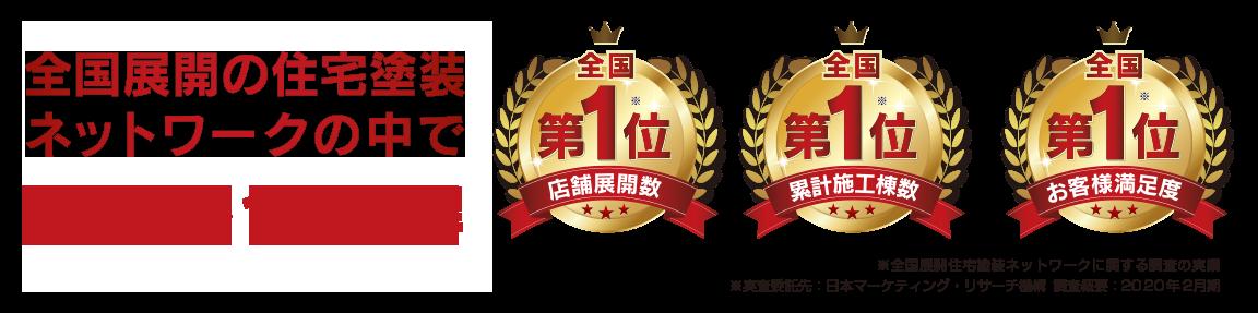 全国展開の住宅塗装ネットワークの中で3部門で1位獲得